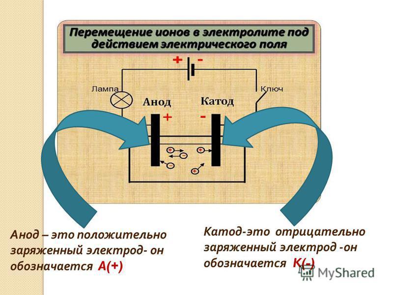 Катод - это отрицательно заряженный электрод - он обозначается K(-) Анод – это положительно заряженный электрод - он обозначается A(+)