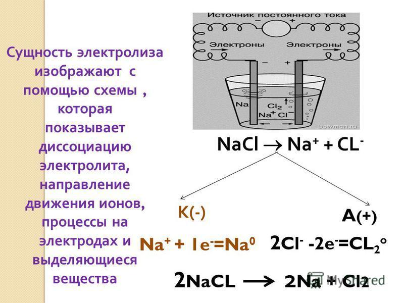 Сущность электролиза изображают с помощью схемы, которая показывает диссоциацию электролита, направление движения ионов, процессы на электродах и выделяющиеся вещества NaCl Na + + CL - K(-) A (+) Na + + 1e - =Na 0 2 Cl - -2e - =CL 2 o 2 NaCL 2 Na + C