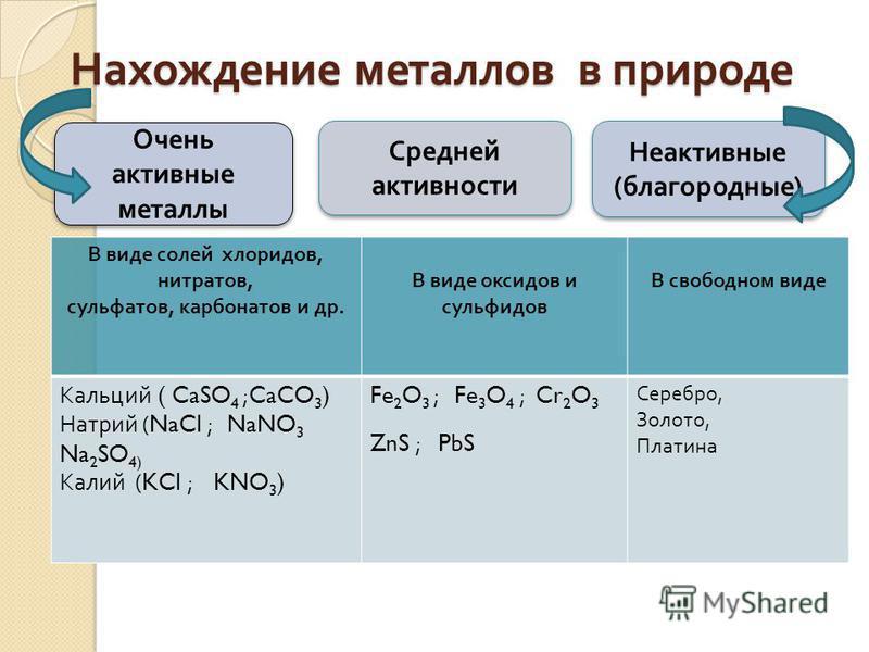 Нахождение металлов в природе Очень активные металлы Неактивные ( благородные ) В виде солей хлоридов, нитратов, сульфатов, карбонатов и др. В виде оксидов и сульфидов В свободном виде Кальций ( CaSO 4 ;CaCO 3 ) Натрий (NaCl ; NaNO 3 Na 2 SO 4) Калий