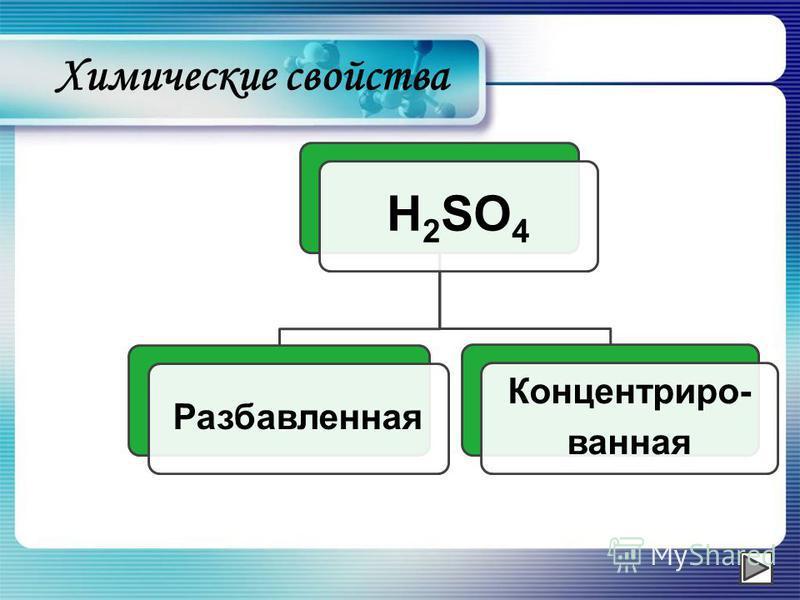 Химические свойства H2SO4 Разбавленная Концентриро- ванная