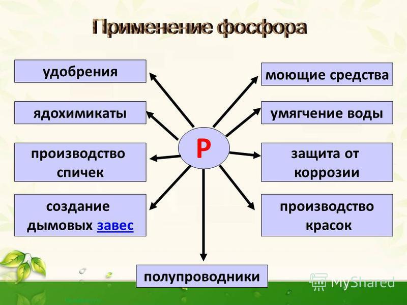 Из апатитов и фосфоритов в электрической печи: Са 3 (РО 4 ) 2 + С+ SiO 2 CaSiO 3 + P+ CO P +5 +5e P 2 C 0 -2e C +2 5 Са 3 (РО 4 ) 2 + 5С + 3SiO 2 = 3CaSiO 3 + 2P + 5CO
