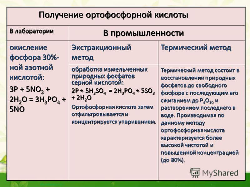 Получение Н 3 РО 4 1) Взаимодействием оксида фосфора (v) c водой при нагревании: Р 2 О 5 + 3H 2 О t 2H 3 PO 4 2) Взаимодействием природной соли – фосфата кальция с серной кислотой, при нагревании: Ca 3 (PO 4 ) 2 + 3H 2 SO 4 t 3CaSO 4 + 2 H 3 PO 4