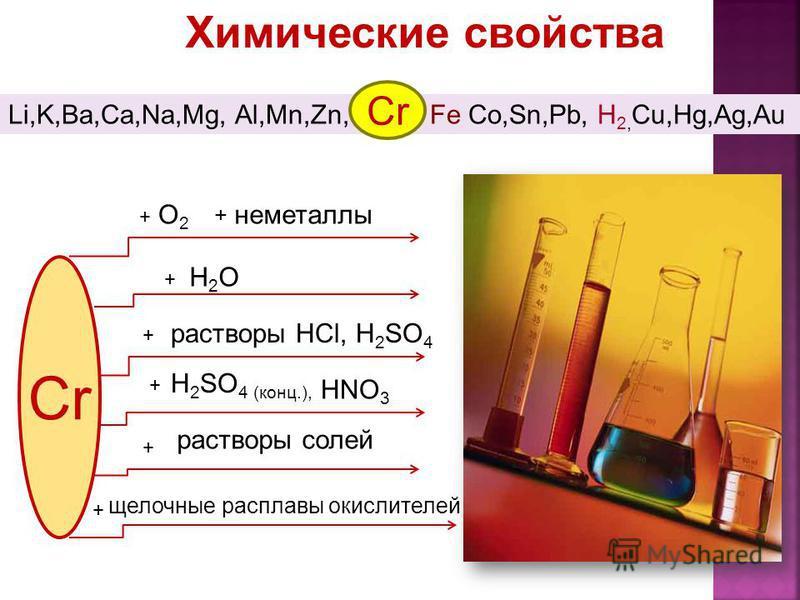 Химические свойства Li,K,Ba,Ca,Na,Mg, Al,Mn,Zn, Fe Co,Sn,Pb, H 2, Cu,Hg,Ag,Au Cr + + + + H 2 SO 4 (конц.), растворы солей + неметаллыО2О2 растворы HCl, H 2 SO 4 H2OH2O + щелочные расплавы окислителей + HNO 3