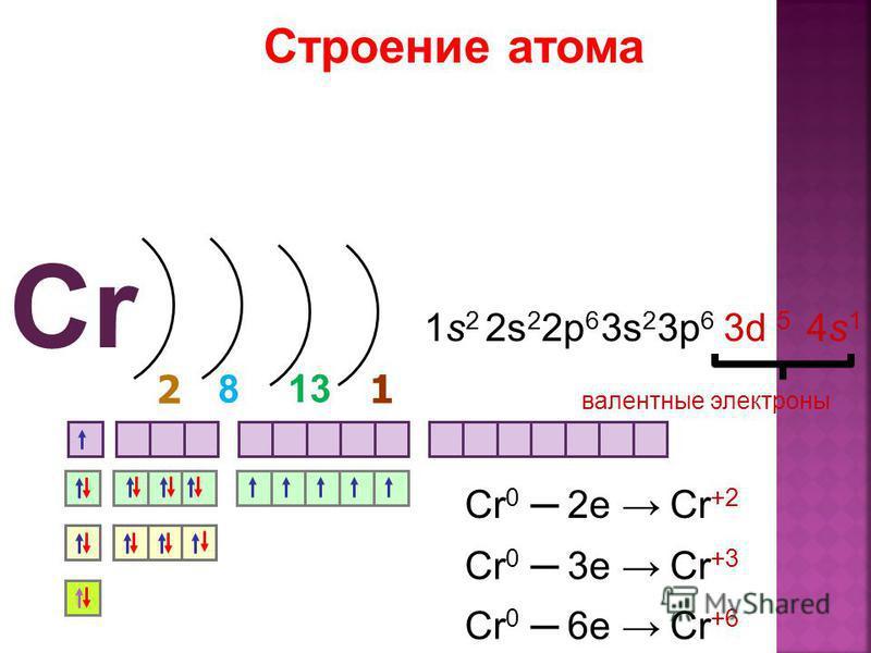 Строение атома 2 1 8 валентные электроны 1313 1s21s2 2s 2 2p 6 4s14s1 3s 2 3p 6 3d 5 Cr 0 2e Cr +2 Cr 0 3e Cr +3 Cr 0 6e Cr +6 Cr
