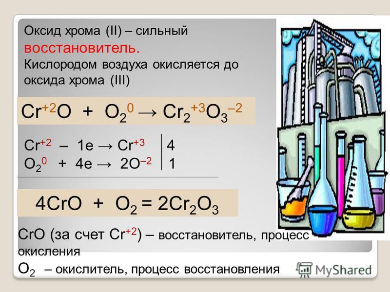Оксид хрома (II) – сильный восстановитель. Кислородом воздуха окисляется до оксида хрома (III) Cr +2 O + O 2 0 Cr 2 +3 O 3 –2 Cr +2 – 1e Cr +3 4 O 2 0 + 4e 2O –2 1 4CrO + O 2 = 2Cr 2 O 3 CrO (за счет Cr +2 ) – восстановитель, процесс окисления O 2 –