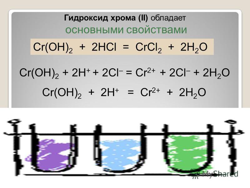 Гидроксид хрома (II) обладает основными свойствами Cr(OН) 2 + 2HCl = CrCl 2 + 2H 2 O Cr(OН) 2 + 2H + + 2Cl – = Cr 2+ + 2Cl – + 2H 2 O Cr(OН) 2 + 2H + = Cr 2+ + 2H 2 O