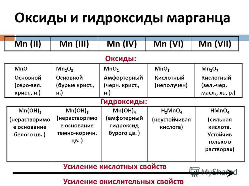 Оксиды и гидроксиды марганца MnO Основной (серо-зал. крист., н.) Mn 2 O 3 Основной (бурые крист., н.) MnO 2 Амфортерный (черн. крист., н.) MnO 3 Кислотный (не получен) Mn 2 O 7 Кислотный (зал.-чер. масло., ж., р.) Mn (II)Mn (III)Mn (IV)Mn (VI)Mn (VII