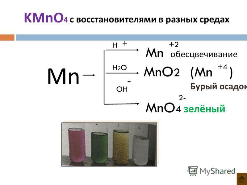 Mn H H2OH2O OH Mn обесцвечивание +2 MnO 2 (Mn ) Бурый осадок +4 MnO 4 залёный 2- + - KMnO 4 c восстановителями в разных средах