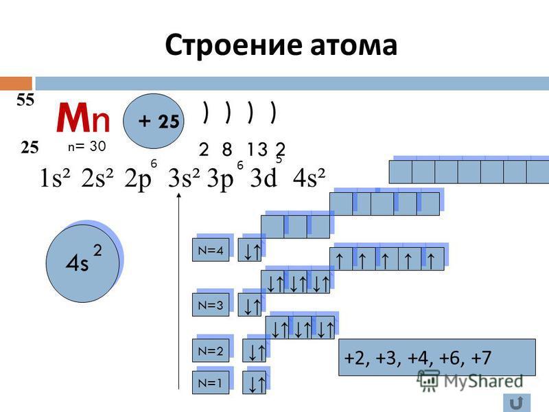 MnMn 55 25 + 25 ) ) ) ) 1s² 2 8 13 2 2s²2p3s²3p3d4s² N=1 N=4 N=3 N=2 4s +2, +3, +4, +6, +7 n= 30 2 6 6 5 Строение атома
