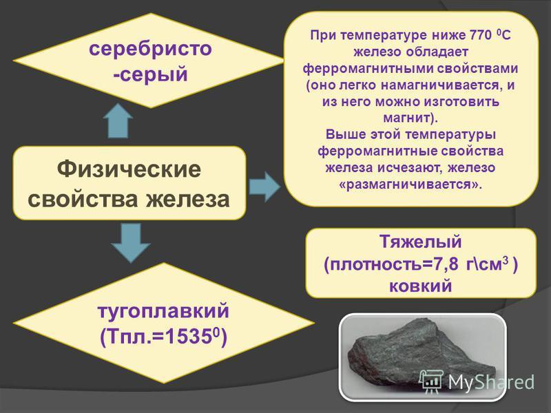 Наиболее распространенные и добываемые руды и минералы магнитный железняк (магнетит - Fe 3 O 4 ;магнетит содержит 72,4 % Fe), бурый железняк (лимонит -лимонит Fe 2 О 3 *пН2О; содержит до 65% Fe) красный железняк (гематит - Fe 2 O 3 ; содержит до 70 %