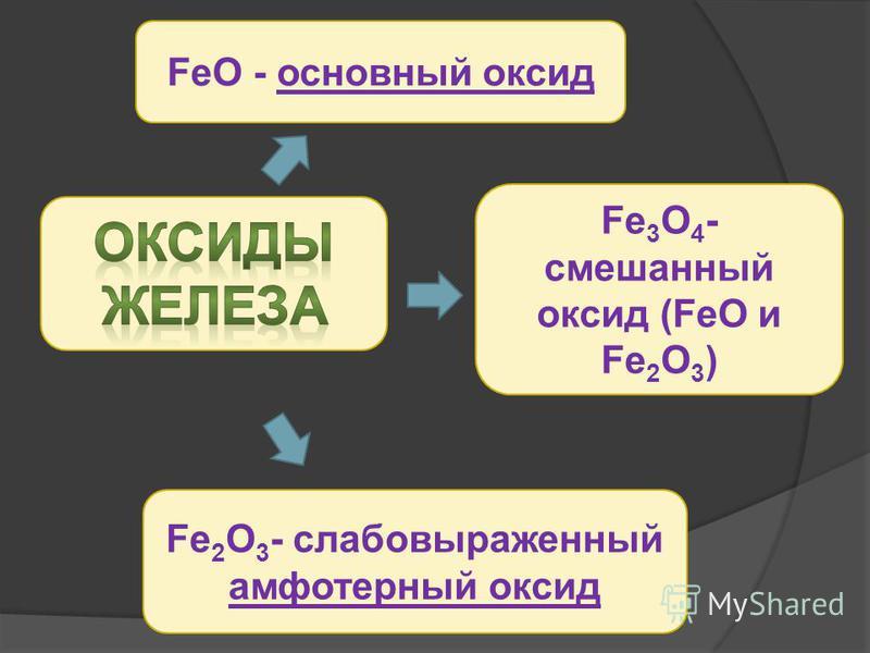 Соли (+2) (+3) - растворимые и нерастворимые: Fe(NO 3 ) 2, FeCL 3, Fe 2 (SO 4 ) 3, FeS….. оксиды: FeO, Fe 2 O 3 Fe 3 O 4 гидроксиды: Fe(OH) 2 Fe(OH) 3