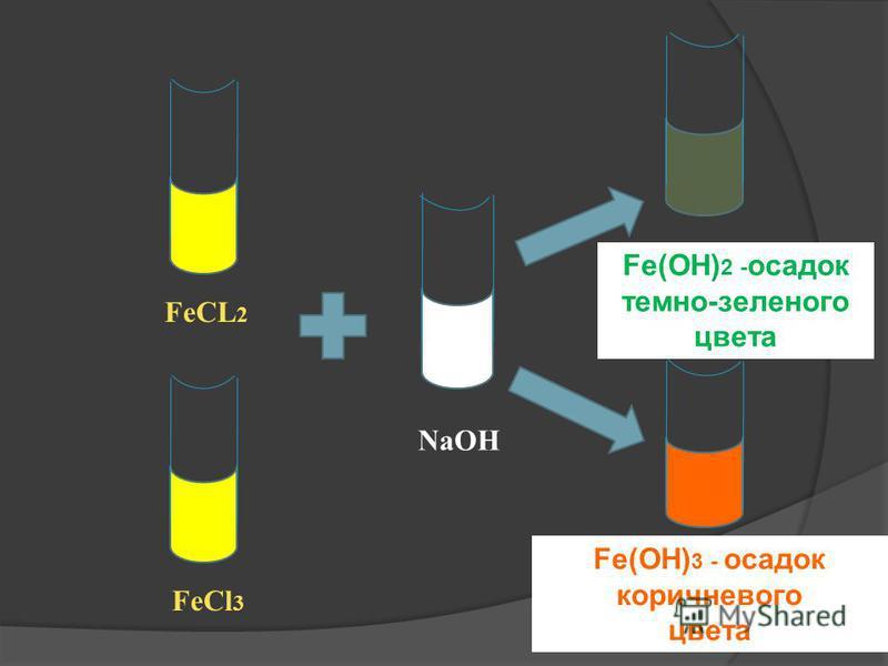 FeCl 2 + 2NaOH= =Fe(OH) 2 +2NaCL Fe 2+ +2CL - + 2Na + + 2OH - =Fe(OH) 2 + 2Na + + 2OH - Fe 2+ + 2OH - = Fe(OH) 2 FeCL 3 +3KOH= =Fe(OH) 3 +3KCL Fe 3+ +3CL - +3K + +3OH - =Fe(OH) 3 +3K + +3OH - Fe 3+ +3OH - =Fe(OH) 3