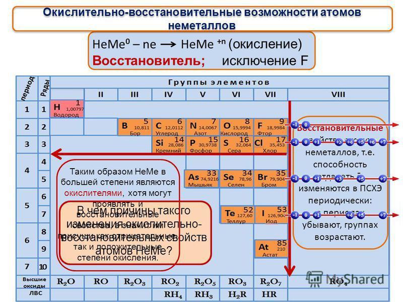 Окислительно-восстановительные возможности атомов неметаллов Не Ме 0 + (8 – n) e Не Ме - (8 – n) (восстановление) окислитель Окислительные свойства атомов, т.е. способность принимать ē, характерны только для Не Ме и изменяются в ПСХЭ периодически: в