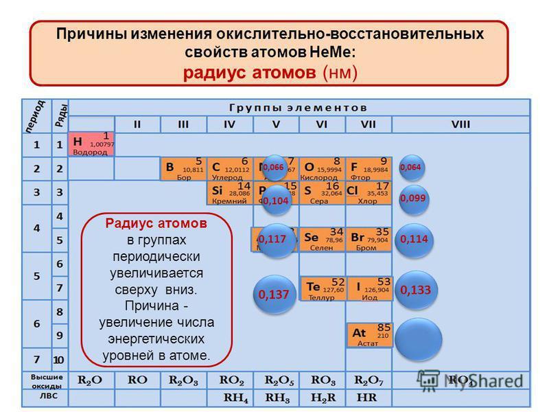 Причины изменения окислительно-восстановительных свойств атомов Не Ме: радиус атомов (нм) Радиус атомов в периодах периодически уменьшается к концу периода. Это объясняется увеличением заряда ядра в атоме и большим притяжением е к ядру 0,088 0,077 0,