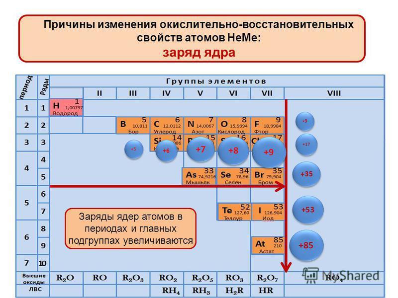 Причины изменения окислительно-восстановительных свойств атомов Не Ме: радиус атомов (нм) Радиус атомов в группах периодически увеличивается сверху вниз. Причина - увеличение числа энергетических уровней в атоме. 0,066 0,104 0,117 0,064 0,099 0,114 0