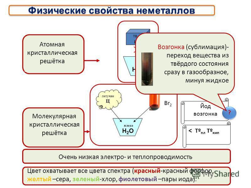 Аллотропия озон кислород [О] n м.кр.р. [Р] n а.кр.р. красный белый желтый [С] n а.кр.р. графиталмазфуллерен [Р] n а.кр.р. [Р] 4 м.кр.р.