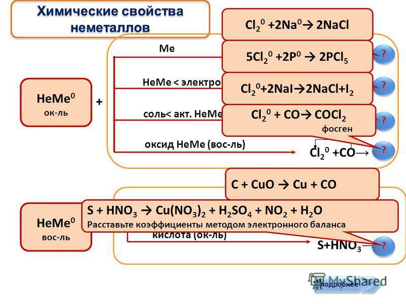 Физические свойства неметаллов > Tº пл Tº кип < Tº пл Tº кип Атомная кристаллическая решётка Молекулярная кристаллическая решётка тв. Ц летучие Ц плохо Br 2 Очень низкая электро- и теплопроводимость Йод возгонка ? Н2ОН2О Н2ОН2О Возгонка (сублимация)-