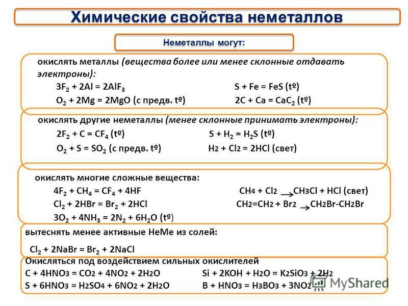 Химические свойства неметаллов Не Ме 0 ок-ль Не Ме 0 вос-ль Ме Не Ме < электромотор. соль< акт. Не Ме оксид Не Ме (вос-ль) Cl 2 0 +Na 0 Cl 2 0 +P 0 Cl 2 0 +NaI Cl 2 0 +CO оксид Ме кислота (ок-ль) C +CuO S+HNO 3 + + подробнее ? Cl 2 0 +2Na 0 2NaCl ??