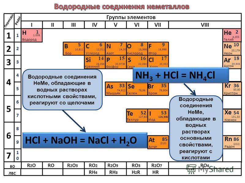 НОН + НNН Н NН + [] -2 -3 ::: : :: : : ::: : :: : : Или сокращенно Н 2 О -2 + Н3N-3Н3N-3 NН4+NН4+ +OH - + Н Н [ ] - Н Н О ?
