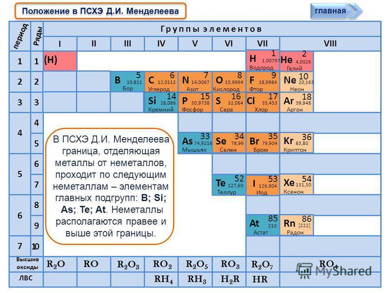 Характеристика элемента неметалла Характеристика простых веществ неметаллов Соединения неметаллов Соединения неметаллов Положение неметаллов в ПСХЭ Д.И. Менделеева Положение неметаллов в ПСХЭ Д.И. Менделеева Строение атомов неметаллов Окислительно-во