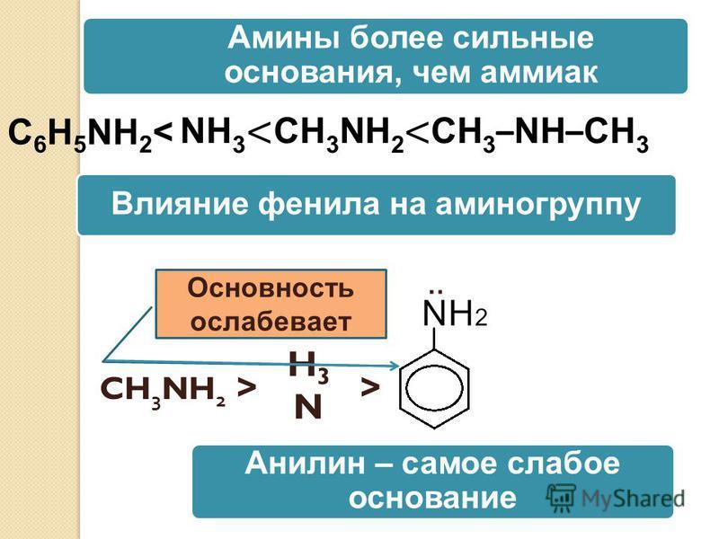 + 1. Амины –реагируют с кислотами H3NH3NHCl = NH 4 Cl хлорид аммония C 2 H 5 NH 2 : : + HCl = [C 2 H 5 NH 3 ] Cl хлорид этиламмония NH 2 : H 2 SO 4 + = NH 3 SO 4 2 Сульфат фениламмония Химические свойства аминов