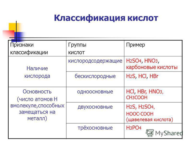 Классификация кислот Признаки классификации Группы кислот Пример Наличие кислорода кислородсодержащиеH 2 SO 4, HNO 3, карбоновые кислоты бескислородныеH 2 S, HCl, HBr Основность (число атомов Н в молекуле,способных замещаться на металл) одноосновныеH