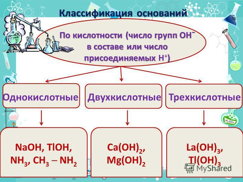 По кислотности (число групп ОН¯ в составе или число присоединяемых ) в составе или число присоединяемых H + ) NaOH, TlOH, NH 3, CH 3 NH 2 Ca(OH) 2, Mg(OH) 2 La(OH) 3, Tl(OH) 3 Однокислотные Двухкислотные Трехкислотные Классификация оснований