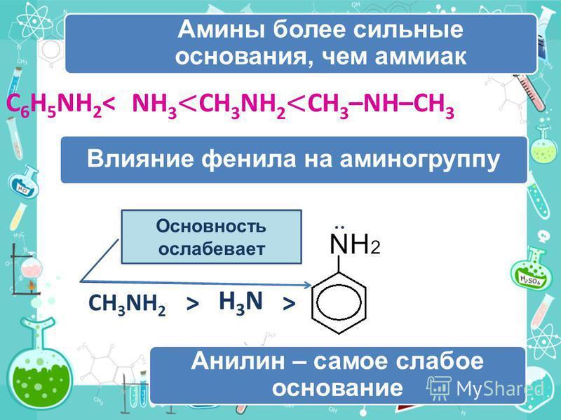 Амины более сильные основания, чем аммиак Влияние фенила на аминогруппу Анилин – самое слабое основание : CH 3 NH 2 > H3NH3N > Основность ослабевает NH 3 < CH 3 NH 2 < CH 3 –NH–CH 3 C 6 H 5 NH 2 <