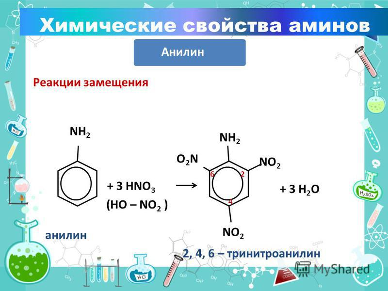 Реакции замещения NH 2 + 3 HNO 3 (HO – NO 2 ) NH 2 NO 2 O2NO2N + 3 H 2 O 2 4 6 2, 4, 6 – тринитроанилин анилин Химические свойства аминов Анилин