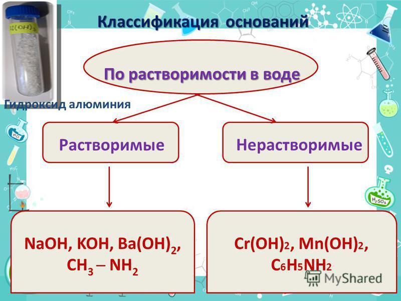 По растворимости в воде Растворимые Нерастворимые NaOH, KOH, Ba(OH) 2, CH 3 NH 2 Cr(OH) 2, Mn(OH) 2, C 6 H 5 NH 2 Классификация оснований Гидроксид алюминия