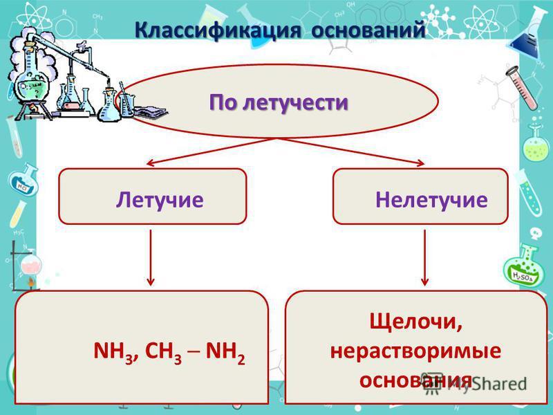 По летучести Летучие Нелетучие NH 3, CH 3 NH 2 Щелочи, нерастворимые основания Классификация оснований