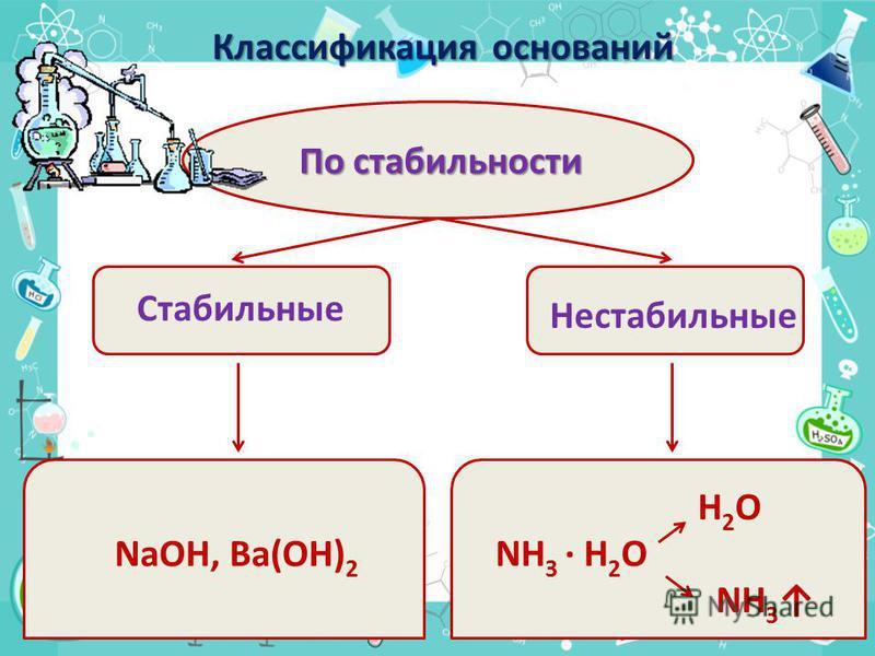 По стабильности Стабильные Нестабильные NaOH, Ba(OH) 2 H 2 O NH 3 · H 2 O NH 3 Классификация оснований