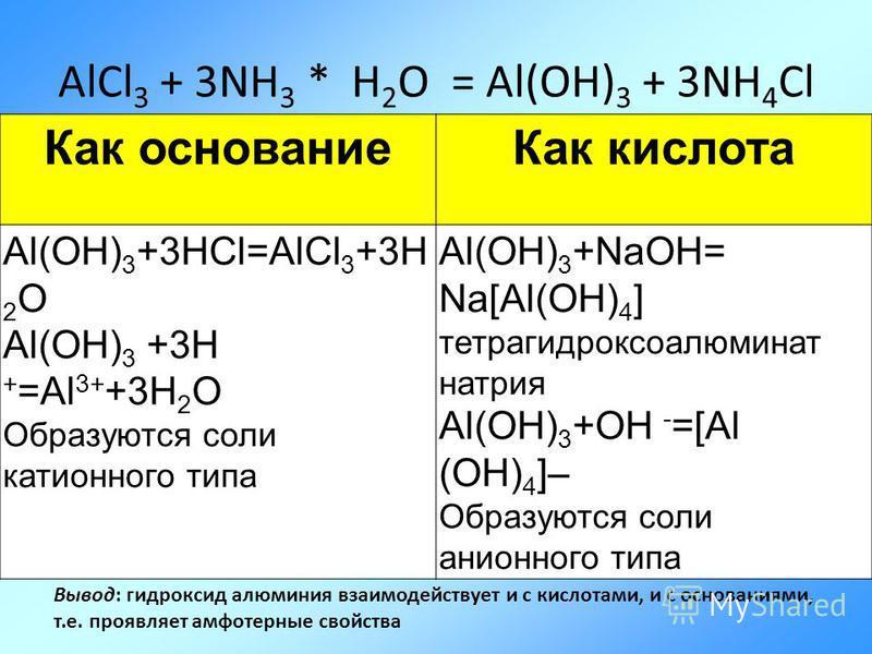 AlCl 3 + 3NH 3 * H 2 O = Al(OH) 3 + 3NH 4 Cl Как основание Как кислота Al(OH) 3 +3HCl=AlCl 3 +3H 2 O Al(OH) 3 +3H + =Al 3+ +3H 2 O Образуются соли катионного типа Al(OH) 3 +NaOH= Na[Al(OH) 4 ] тетрагидроксоалюминат натрия Al(OH) 3 +OH - =[Al (OH) 4 ]
