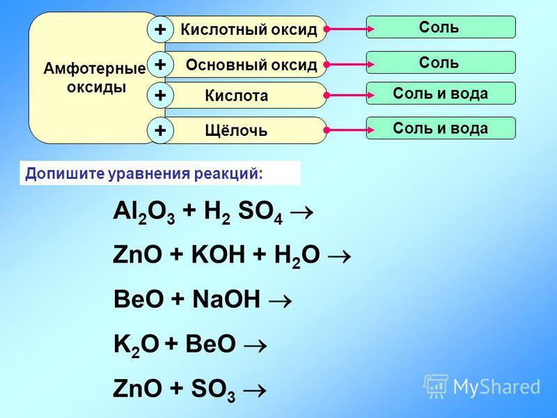 Щёлочь Кислота Основный оксид Кислотный оксид Амфотерные оксиды + + + + Соль Соль и вода Допишите уравнения реакций: Al 2 O 3 + H 2 SO 4 ZnO + KOH + H 2 O BeO + NaOH K 2 O + BeO ZnO + SO 3