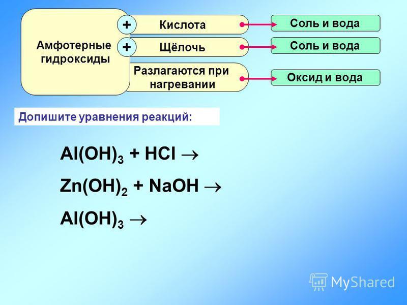 Допишите уравнения реакций: Al(OH) 3 + HCl Zn(OH) 2 + NaOH Al(OH) 3 Оксид и вода Разлагаются при нагревании Щёлочь Кислота Амфотерные гидроксиды + + Соль и вода