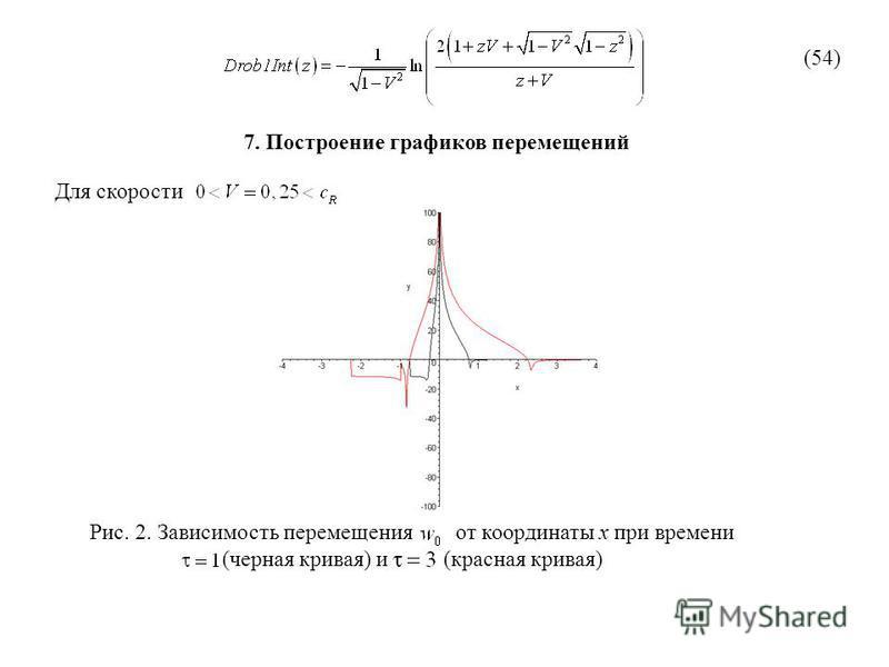 (54) Для скорости 7. Построение графиков перемещений Рис. 2. Зависимость перемещения от координаты х при времени (черная кривая) и (красная кривая)