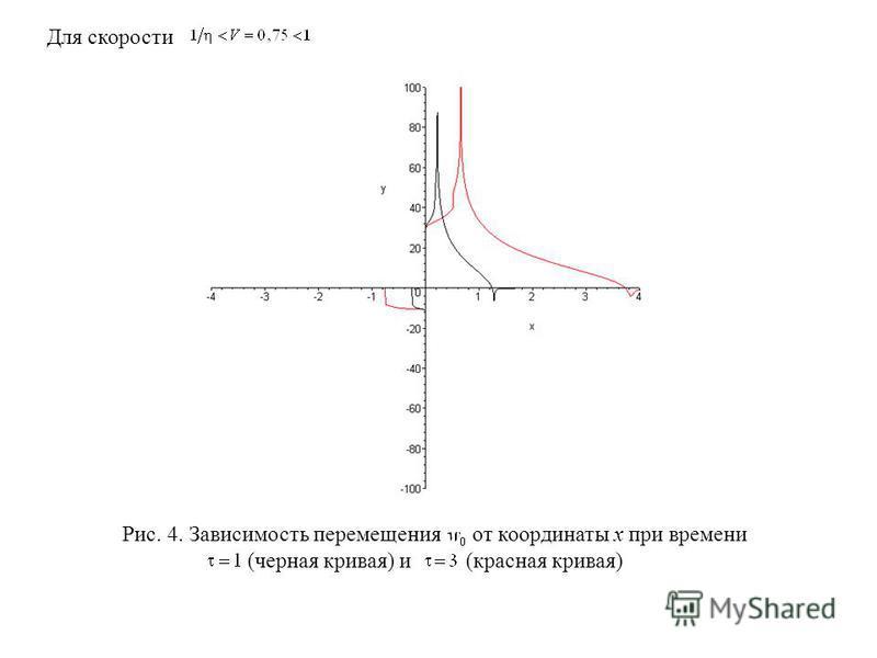 Для скорости Рис. 4. Зависимость перемещения от координаты х при времени (черная кривая) и (красная кривая)