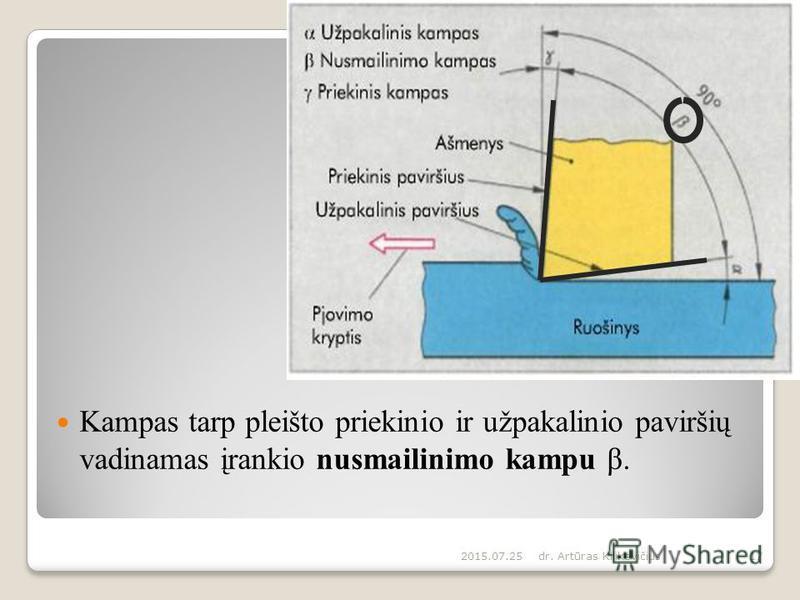 Kampas tarp pleišto priekinio ir užpakalinio paviršių vadinamas įrankio nusmailinimo kampu β. 2015.07.25dr. Artūras Kilikevičius17
