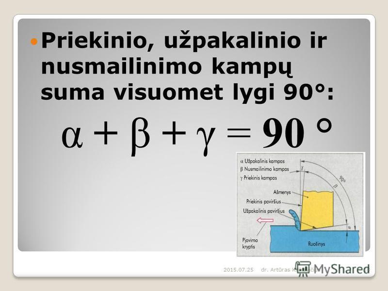 Priekinio, užpakalinio ir nusmailinimo kampų suma visuomet lygi 90°: α + β + γ = 90 ° 2015.07.25dr. Artūras Kilikevičius18