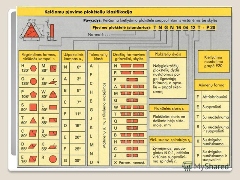 Keičiamų pjovimo plokštelių klasifikacija Keičiamos pjovimo plokštelės skirstomos pagal formą, viršūnės kampus, užpakalinį kampą, tikslumo klasę, drožlių griovelius ir pjovimo kampus, taip pat tvirtinimą ir svarbiausius matmenis. 2015.07.25dr. Artūra