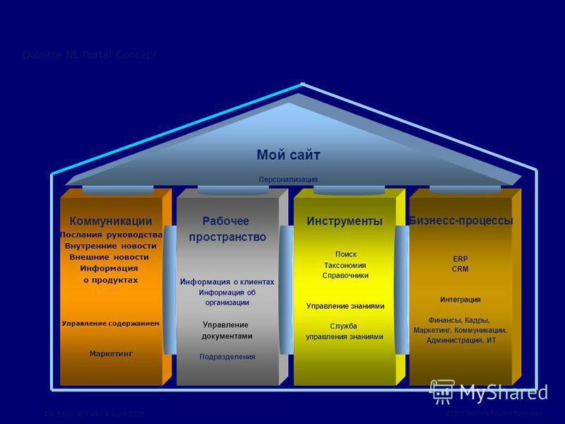 ©2005 Deloitte Touche Tohmatsu DR Editorial Call – 6 April 2005 Deloitte NL Portal Concept Коммуникации Послания руководства Внутренние новости Внешние новости Информация о продуктах Управление содержанием Маркетинг Рабочее пространство Информация о