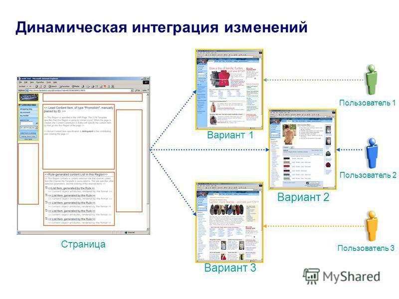 Динамическая интеграция изменений Страница Вариант 1 Вариант 2 Вариант 3 Пользователь 1 Пользователь 2 Пользователь 3