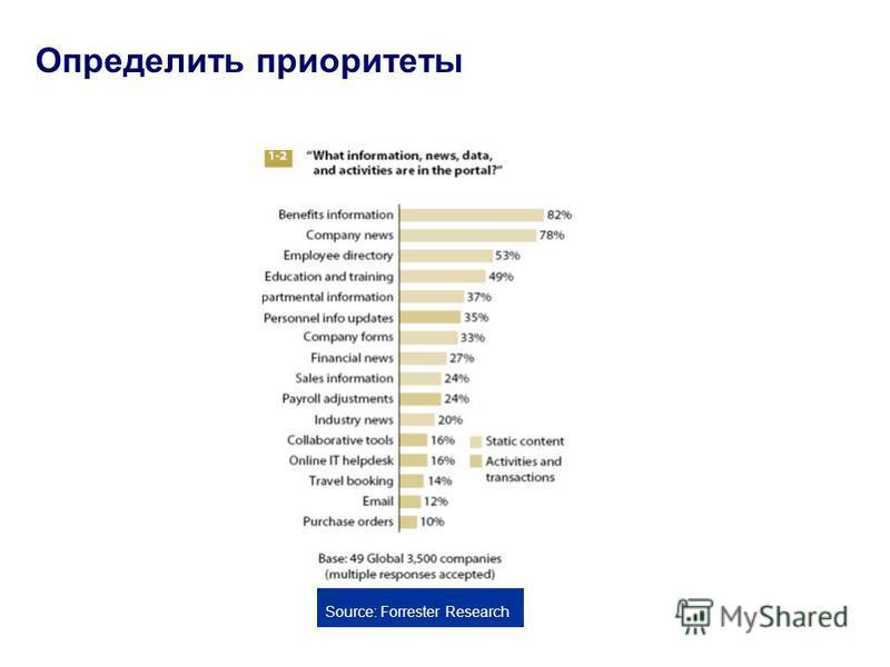 Определить приоритеты Source: Forrester Research