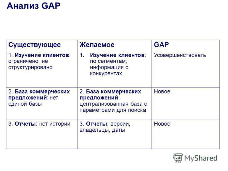 Анализ GAP Существующее 1. Изучение клиентов: ограничено, не структурировано Желаемое 1. Изучение клиентов: по сегментам; информация о конкурентах GAP Усовершенствовать 2. База коммерческих предложений: нет единой базы 2. База коммерческих предложени