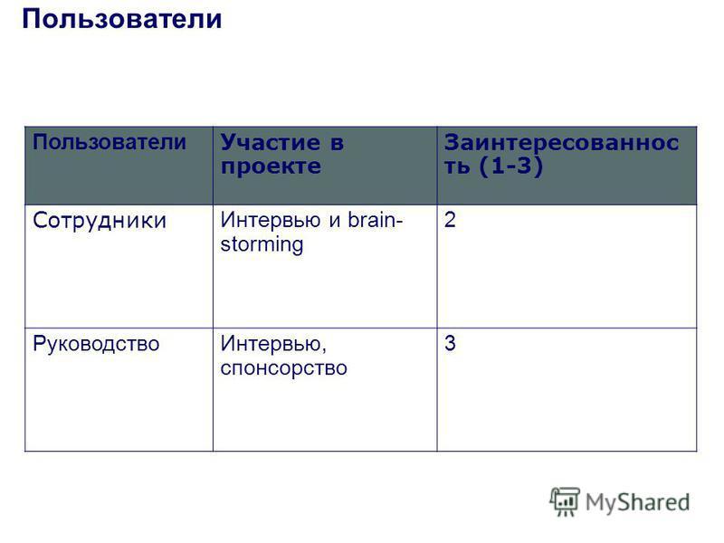 Пользователи Участие в проекте Заинтересованнос ть (1-3) Сотрудники Интервью и brain- storming 2 Руководство Интервью, спонсорство 3