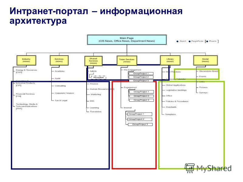 Интранет-портал – информационная архитектура