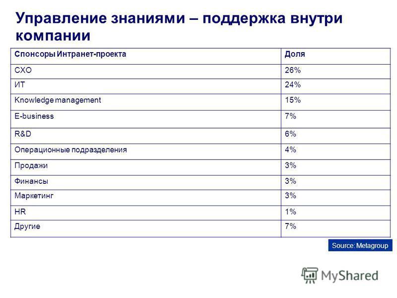 Управление знаниями – поддержка внутри компании Спонсоры Интранет-проекта Доля CXO26% ИТ24% Knowledge management15% E-business7% R&D6% Операционные подразделения 4% Продажи 3% Финансы 3% Маркетинг 3% HR1% Другие 7% Source: Metagroup