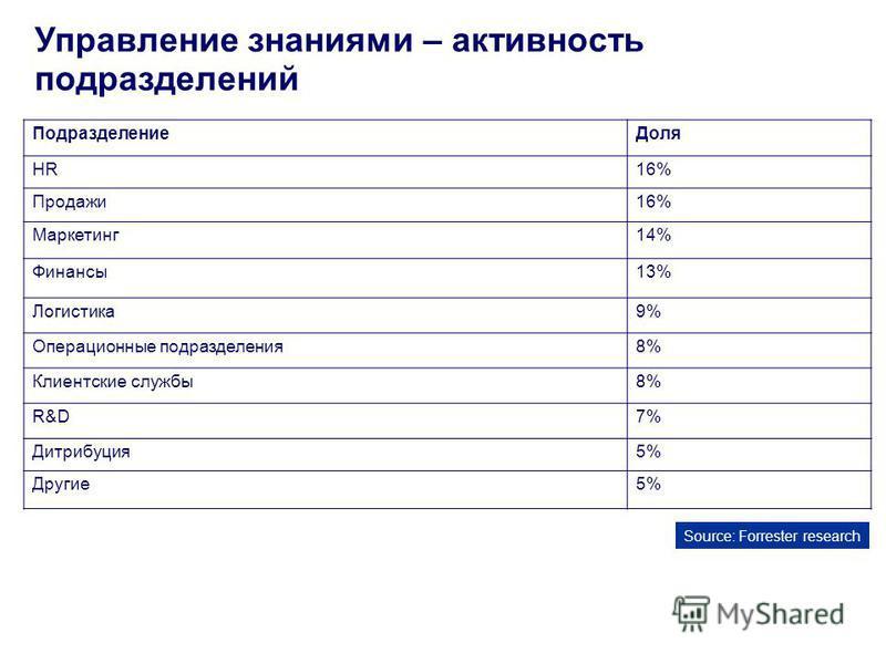 Управление знаниями – активность подразделений Подразделение Доля HR16% Продажи 16% Маркетинг 14%14% Финансы 13% Логистика 9%9% Операционные подразделения 8%8% Клиентские службы 8% R&D7%7% Дитрибуция 5% Другие 5%5% Source: Forrester research