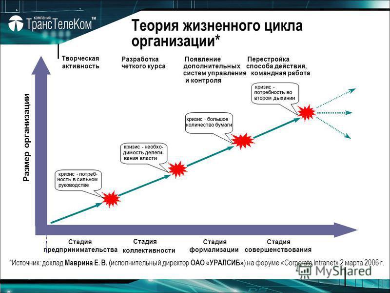 Теория жизненного цикла организации* Творческая Разработка четкого курса Появление дополнительных систем управления Перестройка способа действия, Стадия предпринимательства Стадия формализации Стадия совершенствозвания Размер организации кризис - пот