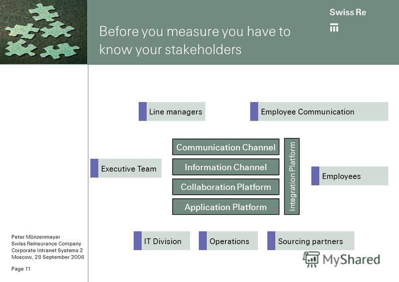 Peter Münzenmayer Swiss Reinsurance Company Corporate Intranet Systems 2 Moscow, 28 September 2006 Page 11 Before you measure you have to know your stakeholders Communication Channel Information Channel Collaboration Platform Application Platform Int